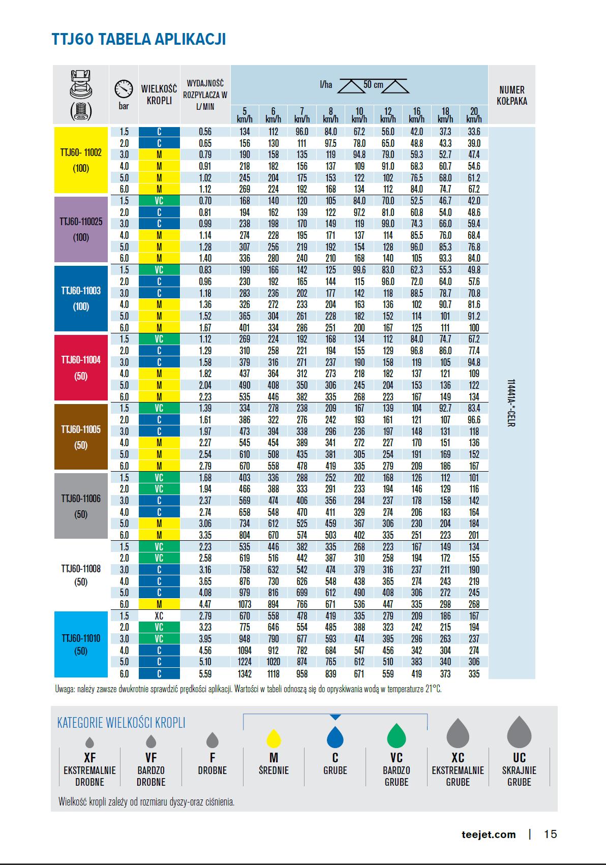 tabela przepustowowci rozpylacza ttj60